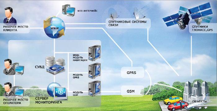 Программы обеспечения навигаторов для